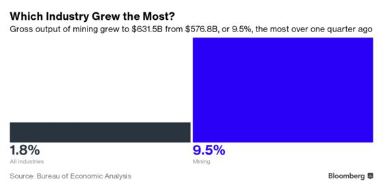 Making Real Stuff Is an Increasingly Large Part of U.S. Economy