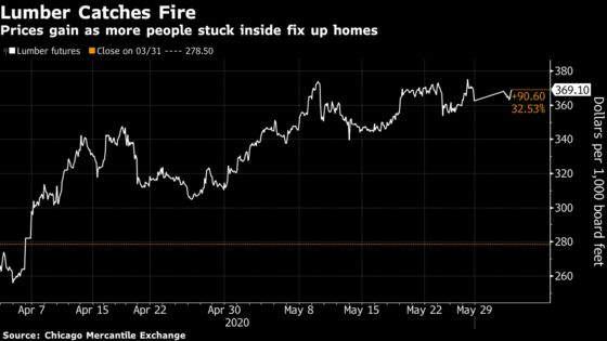 Lumber Sees Surprise Win as Shut-In Americans Fix Up Their Homes