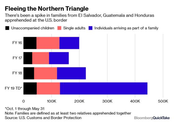 Why Roots of U.S. Border Crisis Lie South of Mexico