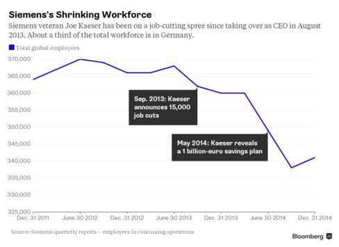 Siemens's Shrinking Workforce