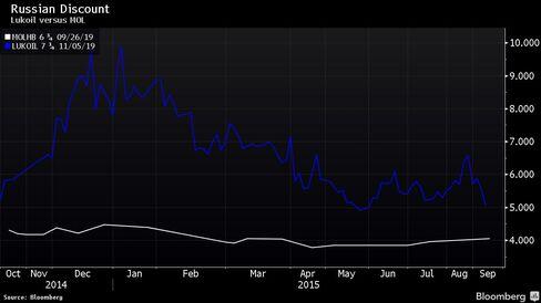 Lukoil versus MOL