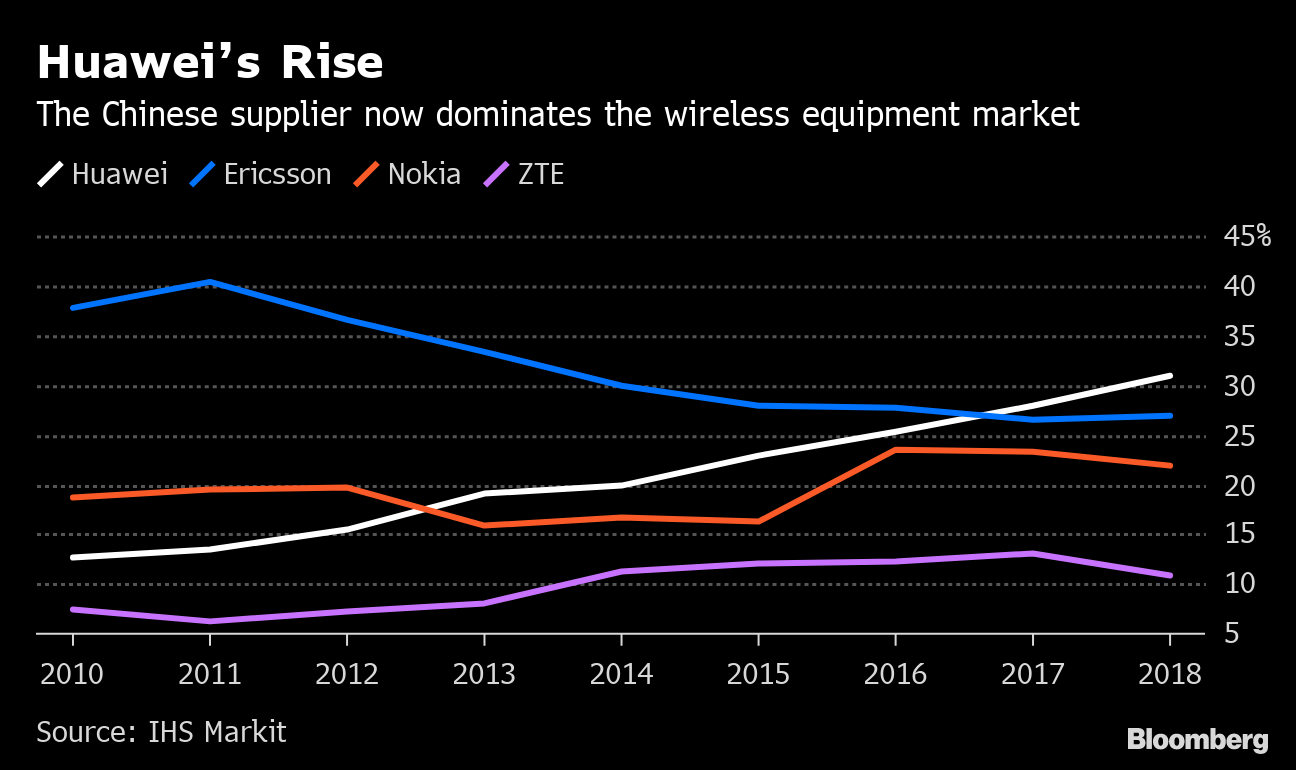 Huawei's Troubles Are a Big Opportunity for Ericsson and