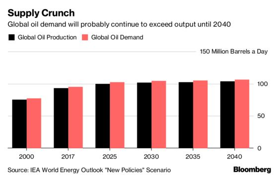 Oil Market Reliance on U.S. Shale Potential Is Risky, IEA Says