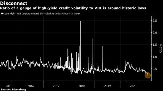 High VIX Means Credit Volatility Might Be the Place to Hedge