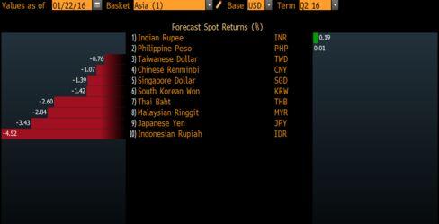 Rupee Spot Forecast Returns Top Asia