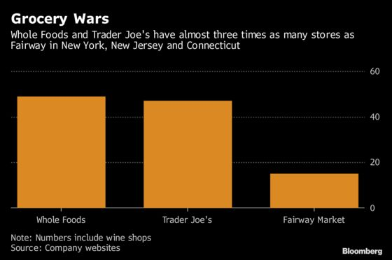 Fairway CEO Says Grocer Can Handle Whole Foods and Trader Joe's
