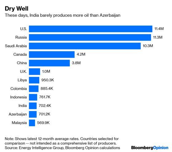 India Should Beware of Saudi Aramco's Billions