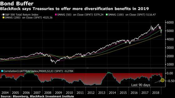 BlackRock Sees Stock-Bond Correlation Deeply Negative This Year