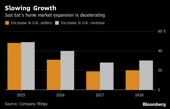 Just Eat Stock Fails to Deliver as Big Tech Boosts Rival Fleets
