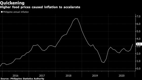 Quicker Philippine Inflation Could Keep Central Bank on Hold