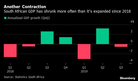 South Africa Hit by Record Blackouts, Raising Recession Risk