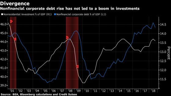 Corporate America's Debt Boom Looks Like a Bust for the Economy