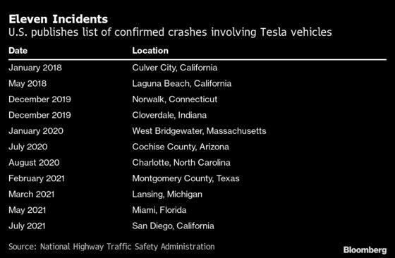 Tesla Autopilot Probed by U.S. Over Crash-Scene Collisions