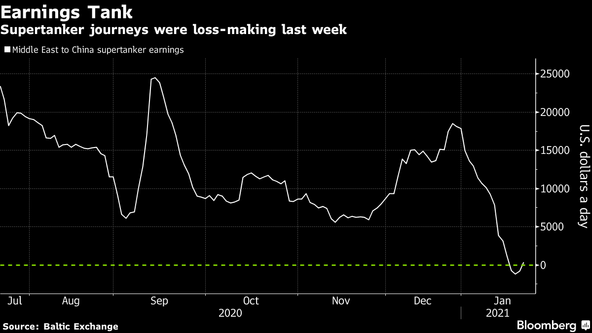 Supertanker journeys were loss-making last week