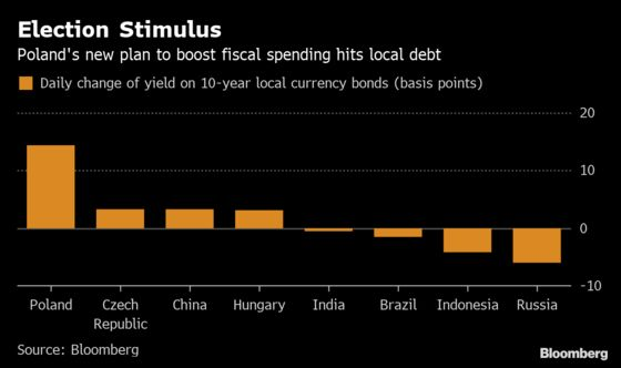 Rate-Hike Talk Perks Up on $10 Billion Polish Stimulus Plan