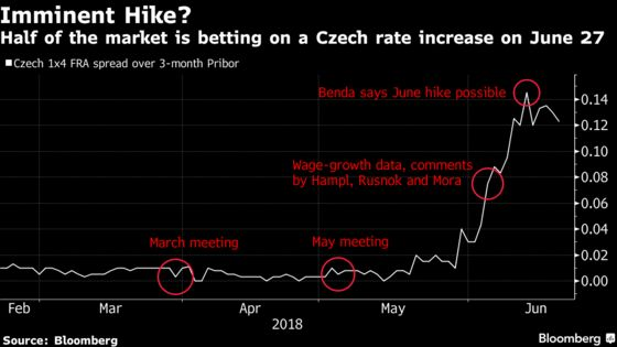 The Money Is Split on Bets for Imminent Czech Rate Increase