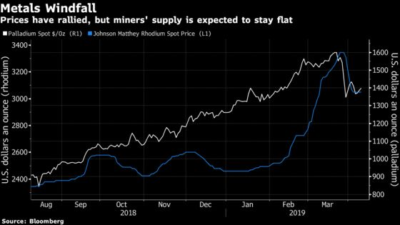 Don't Bet on More Platinum Supply Anytime Soon