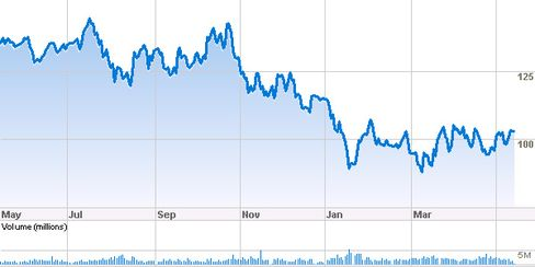 Franklin Resources: A Wise Buy