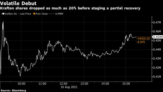 Tencent-Backed Krafton Tumbles After $3.8 Billion IPO