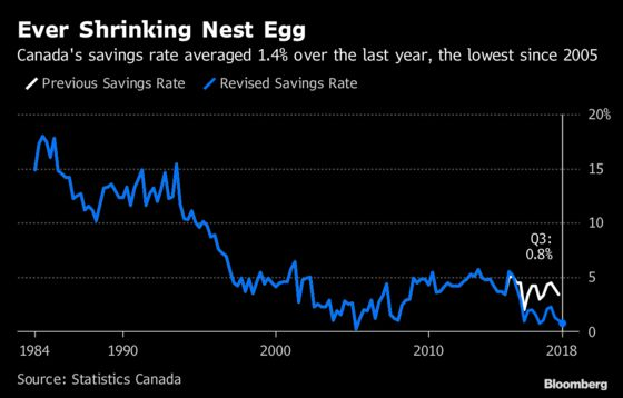 Canadians Aren't Saving Much of Their Paychecks for a Rainy Day