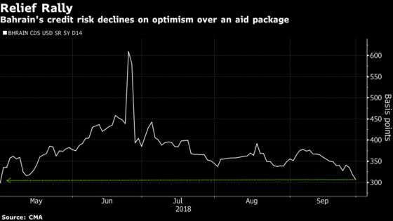 Bahrain Credit Risk Falls to Five-Month Low on Relief Over Aid