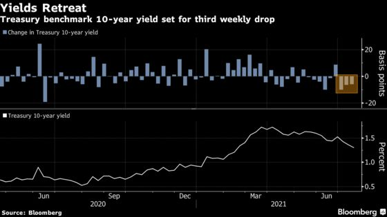 Record Stock Rally Stalls With Inflation Rising: Markets Wrap