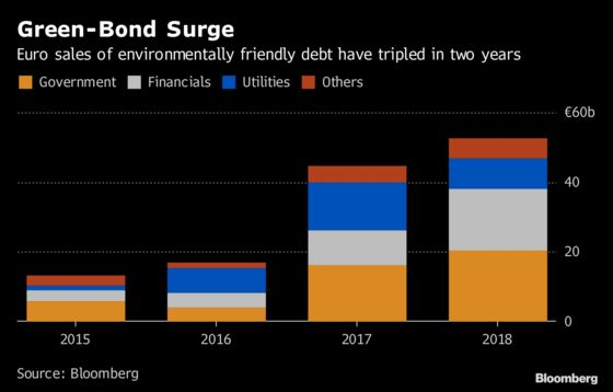 Europe Green-Bond Boom May Cool Next Year After Breakneck Growth
