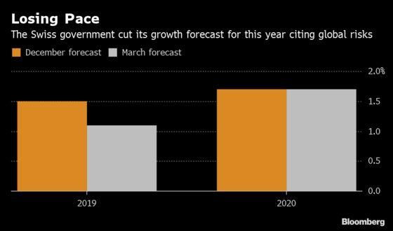 Switzerland Cuts Growth Outlook, Feeling Pain of German Slowdown