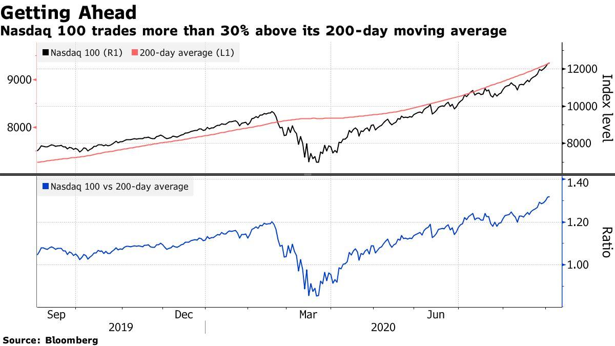 Nasdaq 100 trades more than 30% above its 200-day moving average