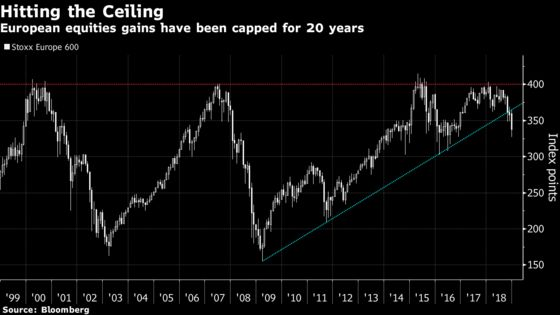European Stocks' Year to Forget Leaves Some Memorable Milestones