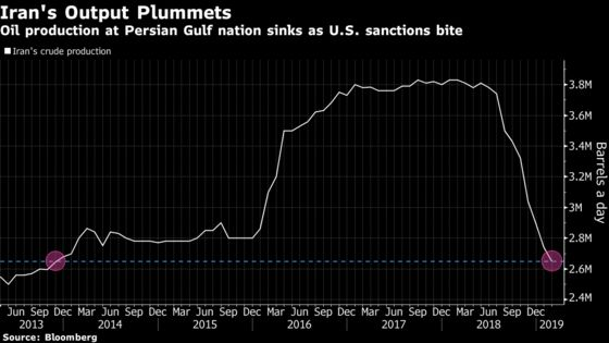 U.S. Oil Waivers That Rocked Market in 2018 Back to Focus
