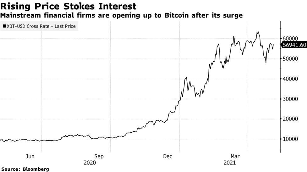 bitcoin kereskedelem goldman sachs