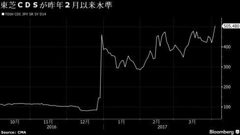 東芝CDSが昨年2月以来水準