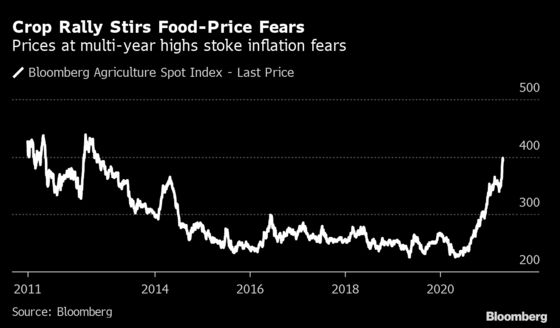 La Nina Gives a Turbocharge Boost to Already High Food Prices