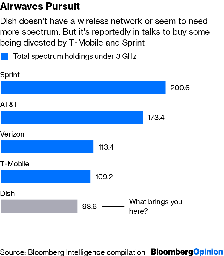 T-Mobile-Sprint Deal Divestitures to Dish Come at Too Big a