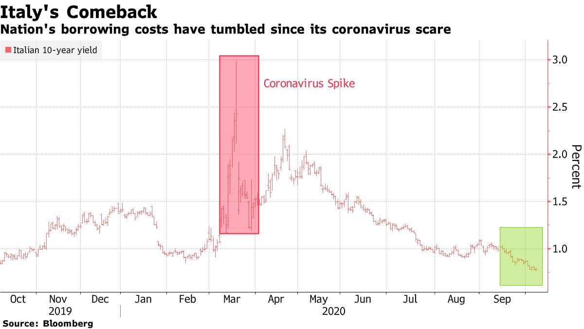 Nation's borrowing costs have tumbled since its coronavirus scare