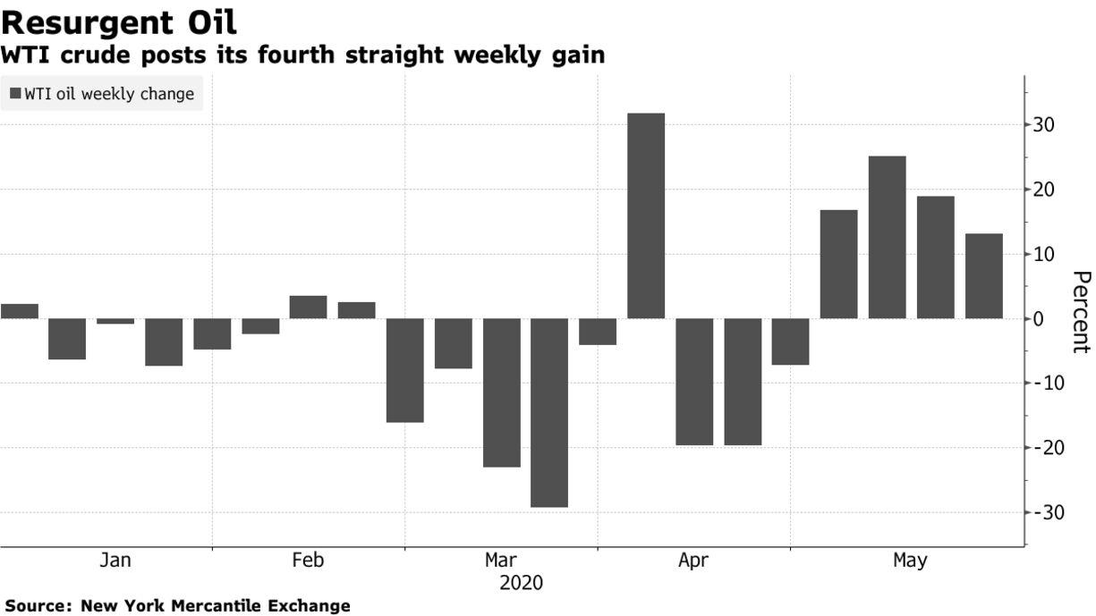 WTI crude posts its fourth straight weekly gain