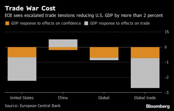 Trade War May Boost China While Hurting U.S. Growth, ECB Says