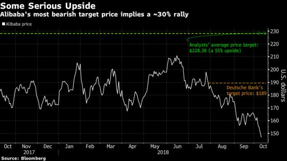 Alibaba Slump Has Even Its Biggest Bear Seeing 30% Upside