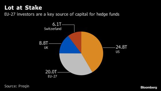 Hedge Funds Rent a Lifeline to Stay Afloat in EU Post-Brexit