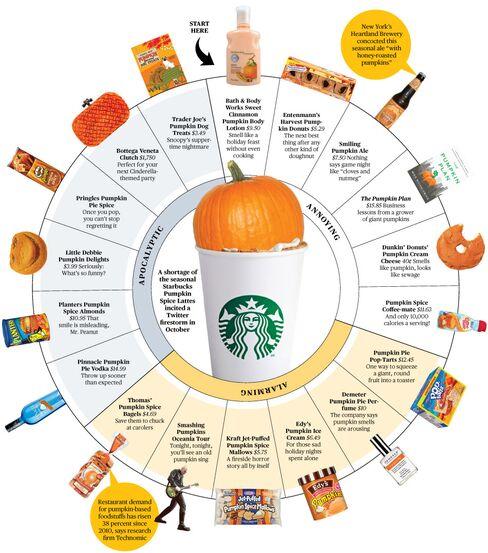 Pushing Pumpkin-Everything