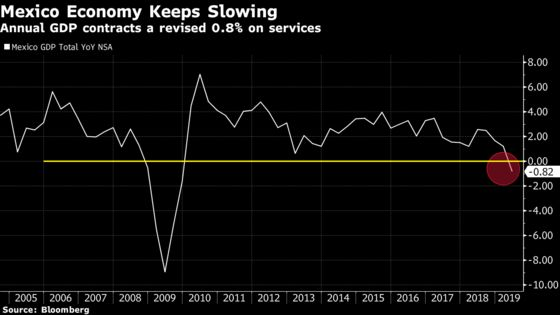 Mexico's Flat GDP Puts AMLO's Growth Pledge Further Out of Reach