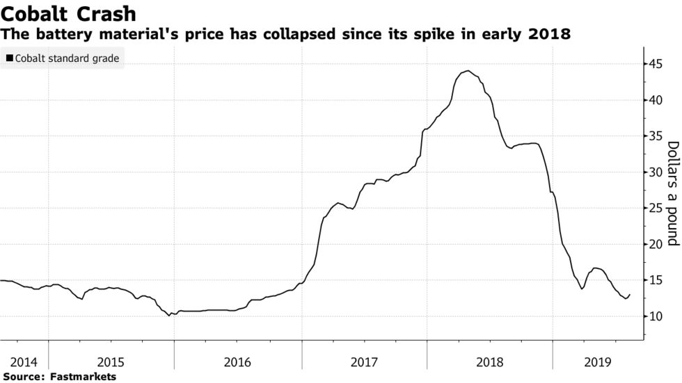 The battery material's price has collapsed since its spike in early 2018