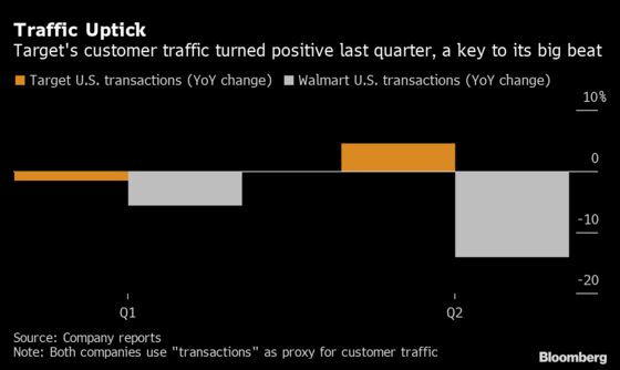 Target Soars Most Since March as a Big Retail Winner in Pandemic