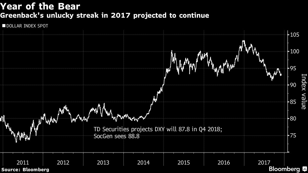 It Looks Like Another Rough Year For The Dollar In 2018 Bloomberg