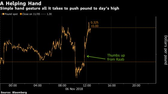 The Pound Now Moves on a Simple Thumbs Up