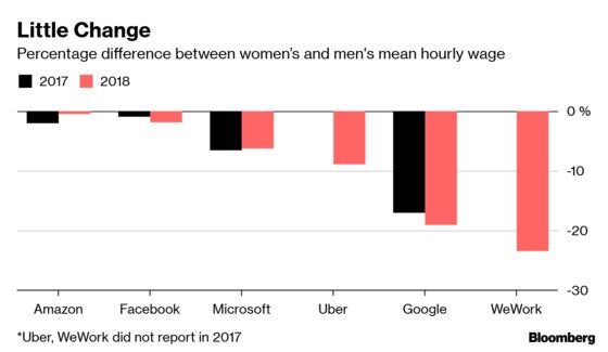 Tech Giants Are Not Fixing Their U.K. Gender Pay Gap Problem