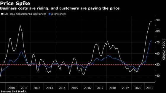 Europe Inc. Rings Inflation Alarm With Near-Record Price Hikes