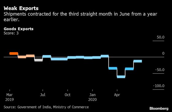 India's Animal Spirits Remain Fragile Despite Economy Reopening