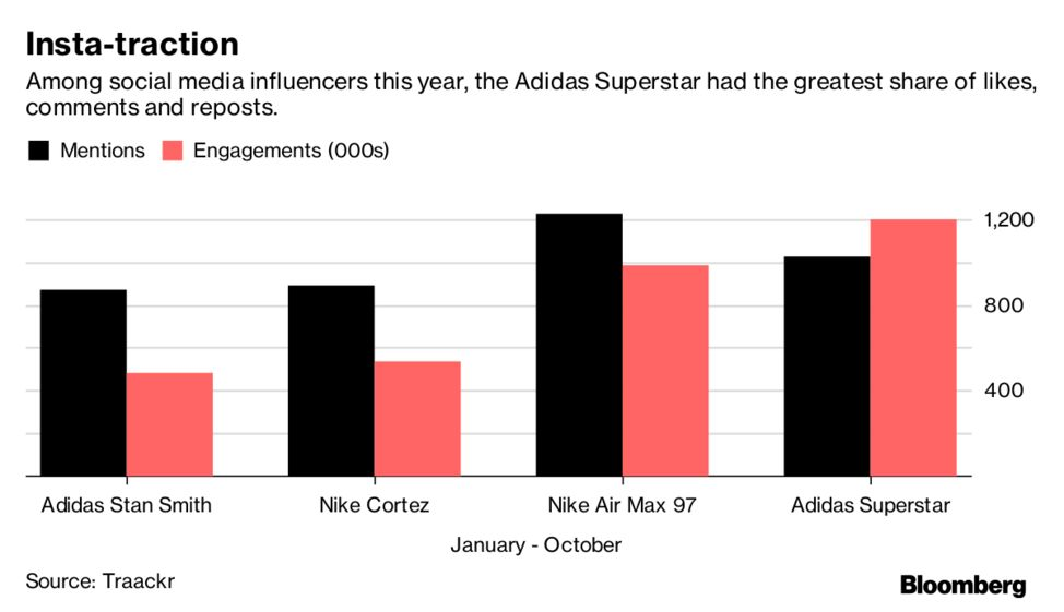Nike's Cortez Sneakers and its Failed Run at Old Adidas Cool - Bloomberg